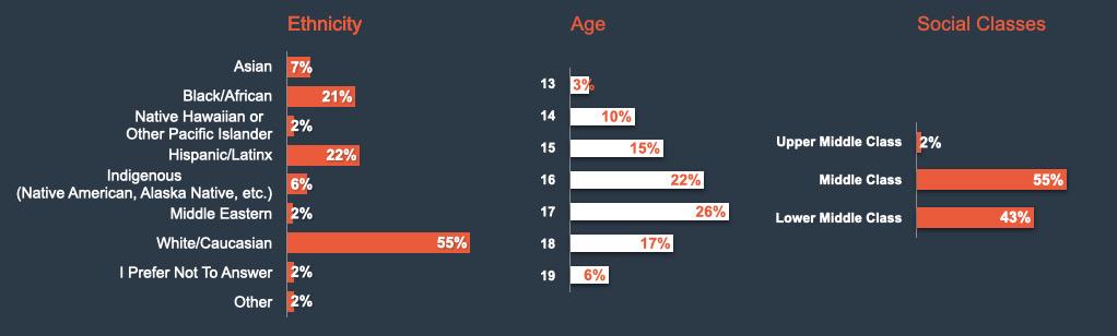 SGC-2020_Demographics 2:2 cropped